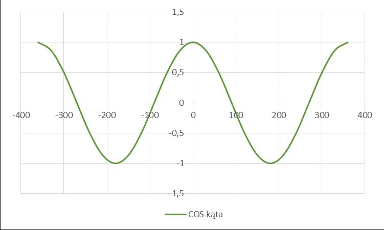 wykres funkcji cosinus