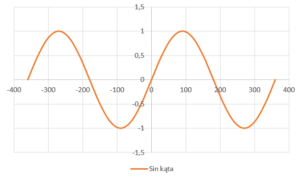 wykres funkcji sinus